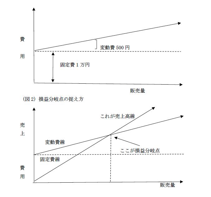 損益分岐点の画像