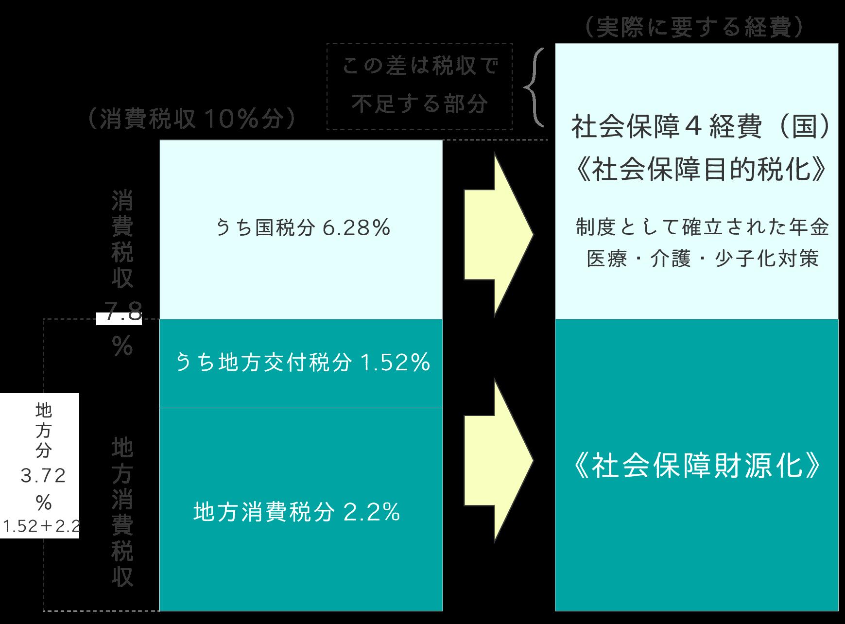 消費税の国・地方の配分